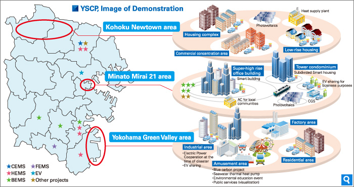 Yokohama – Smart City Project